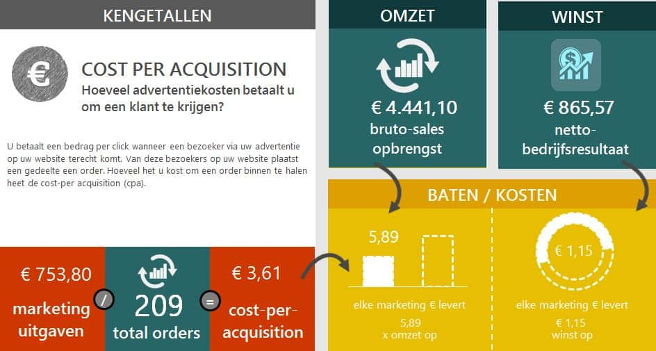 cost per acquisition voor adwords