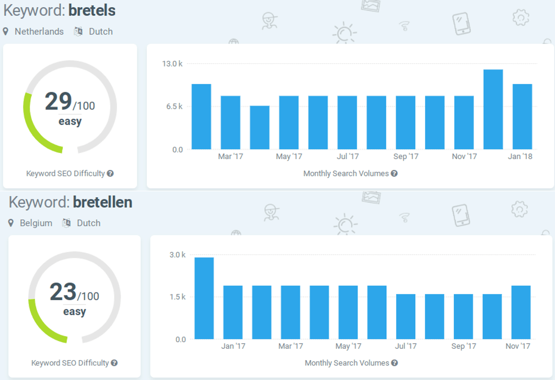 The keyword difficulty is lower in Belgium