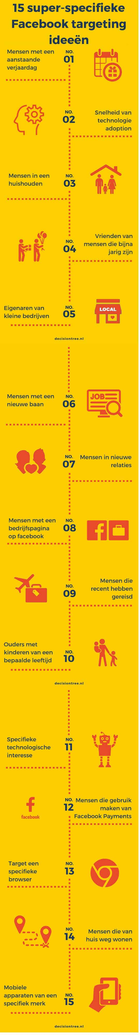 specifieke facebook targeting methoden