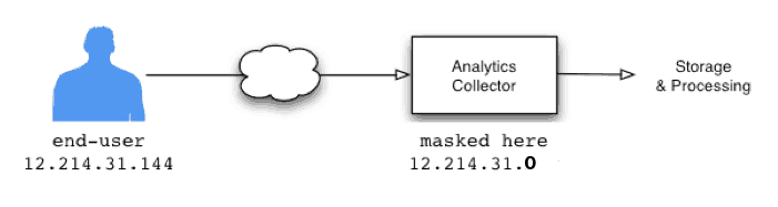 Ip anonimization in google analytics